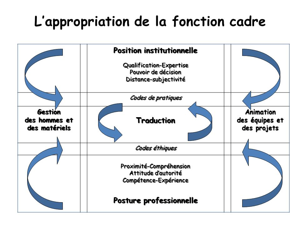 L'appropriation de la fonction cadre