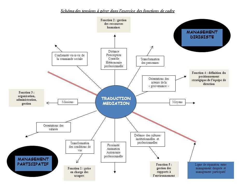 Schéma des tensions à gérer dans l exercice des fonctions de cadre