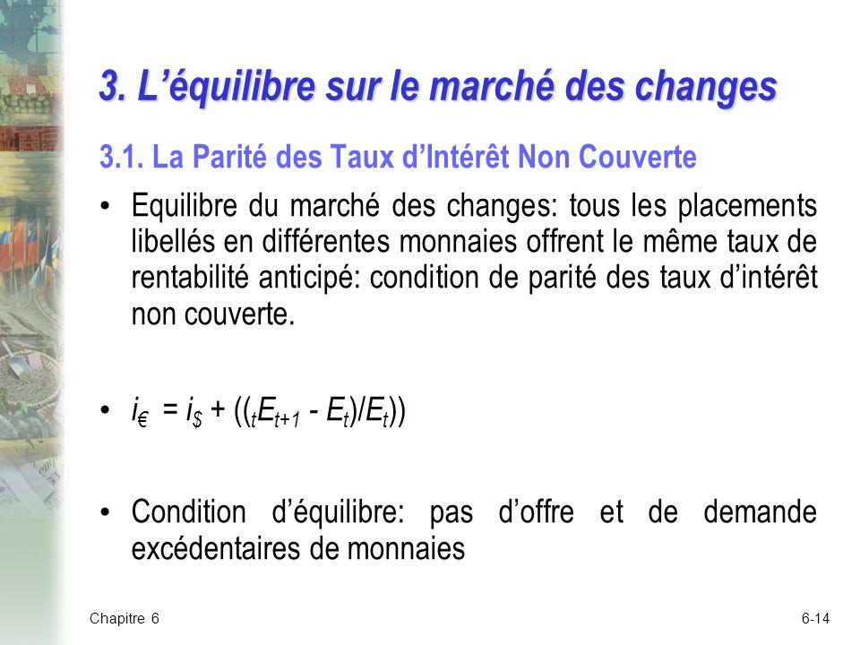 3. L'équilibre sur le marché des changes