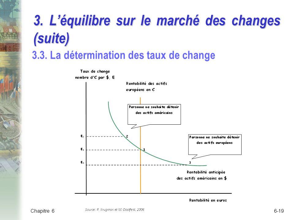 3. L'équilibre sur le marché des changes (suite)