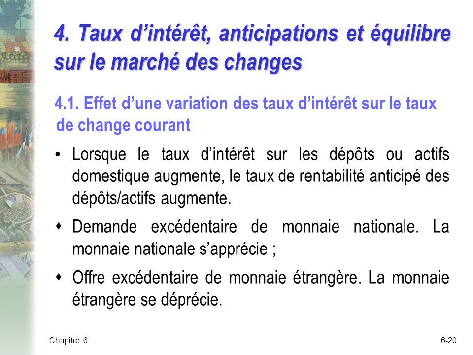 4. Taux d'intérêt, anticipations et équilibre sur le marché des changes