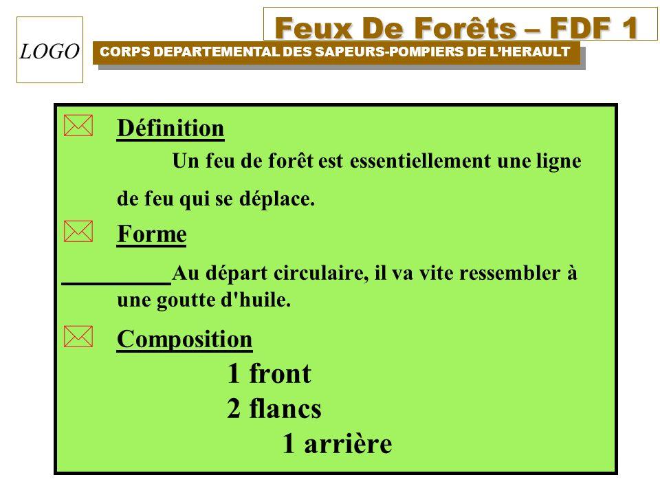 Définition Forme Composition 1 front 2 flancs 1 arrière