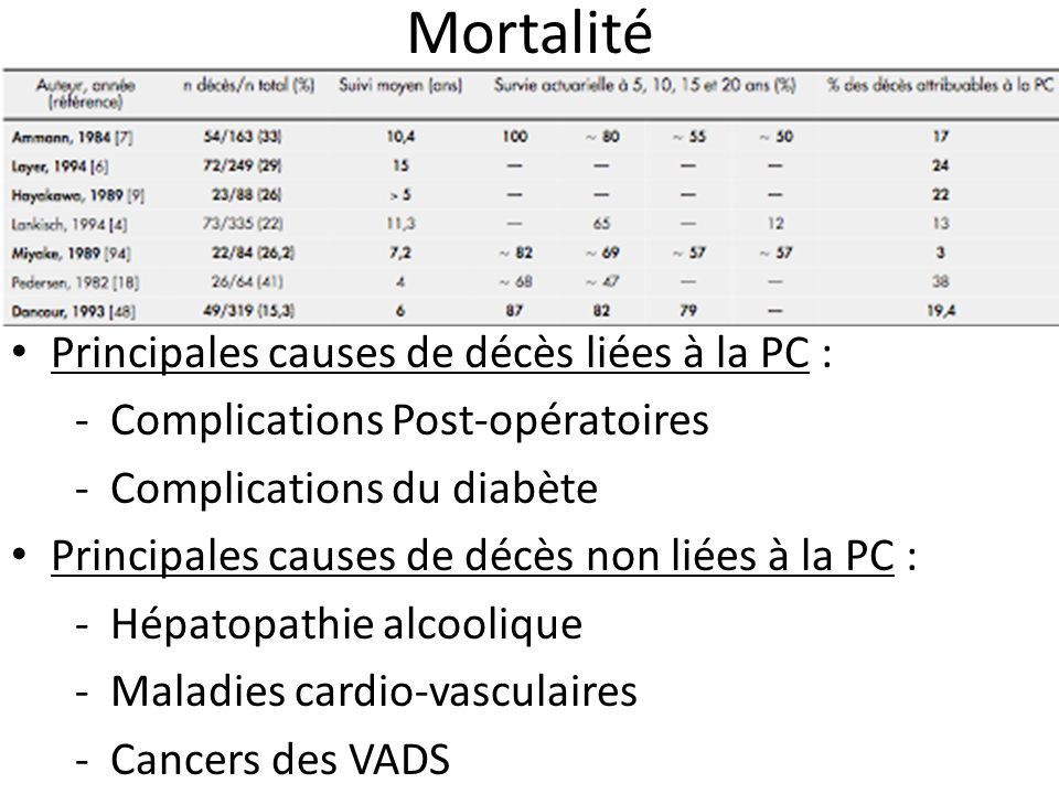 Mortalité Principales causes de décès liées à la PC :