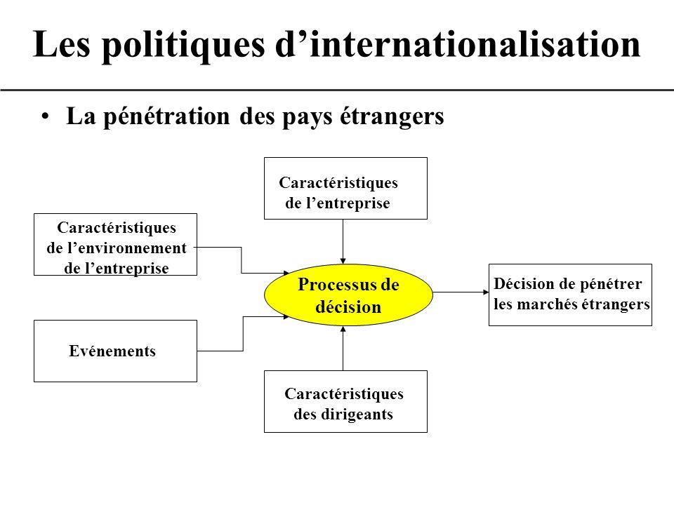Les politiques d'internationalisation