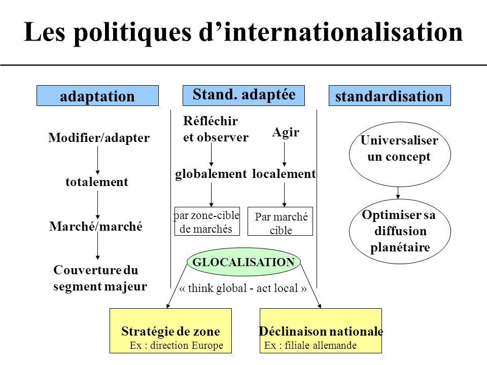 Les politiques d'internationalisation Déclinaison nationale