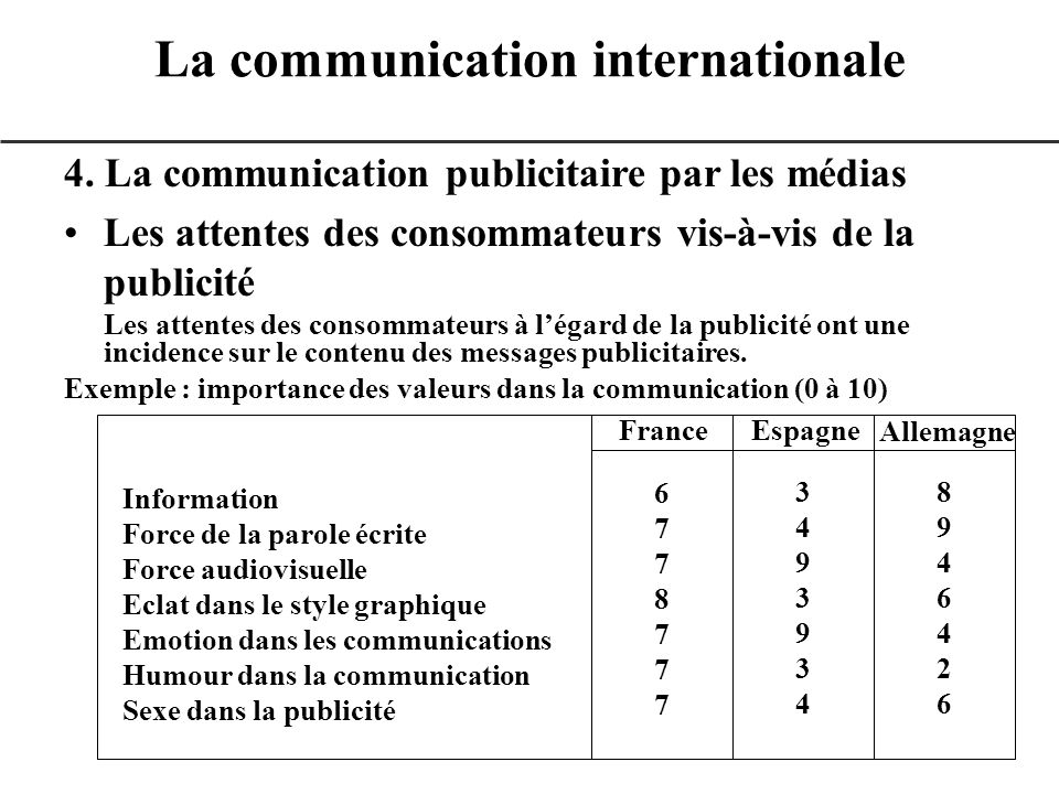 La communication internationale