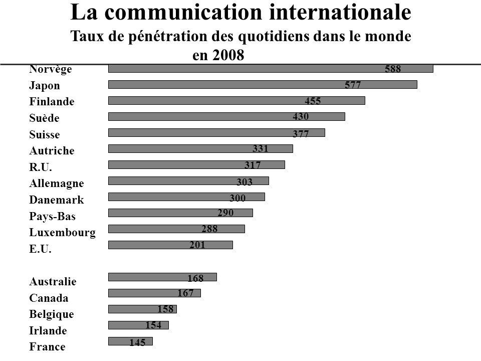 La communication internationale Taux de pénétration des quotidiens dans le monde en 2008