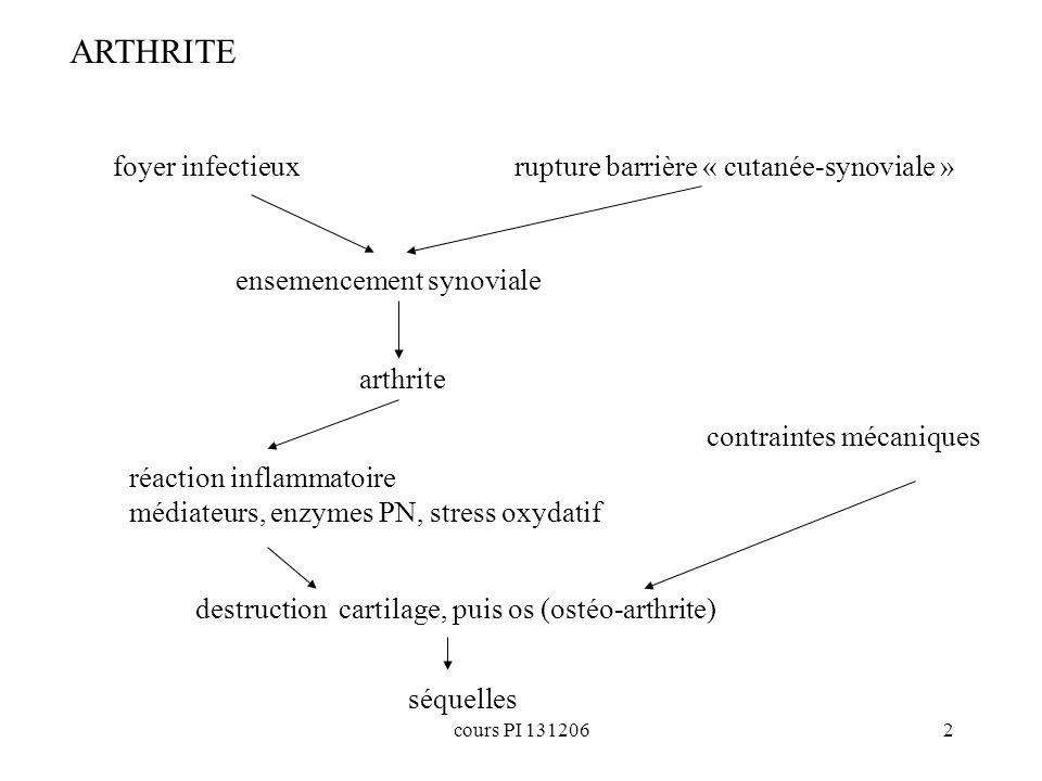 ARTHRITE foyer infectieux rupture barrière « cutanée-synoviale »