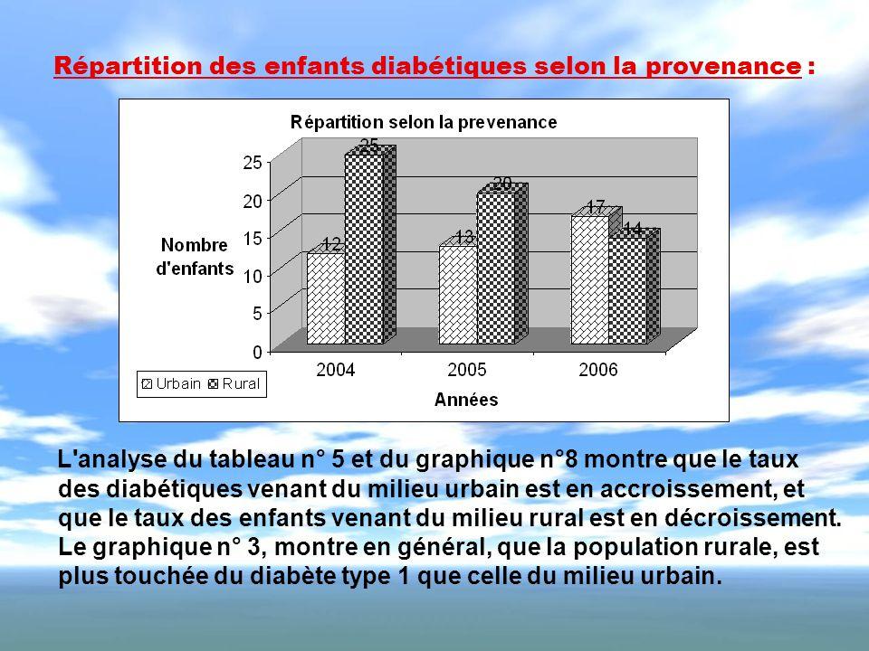 Répartition des enfants diabétiques selon la provenance :