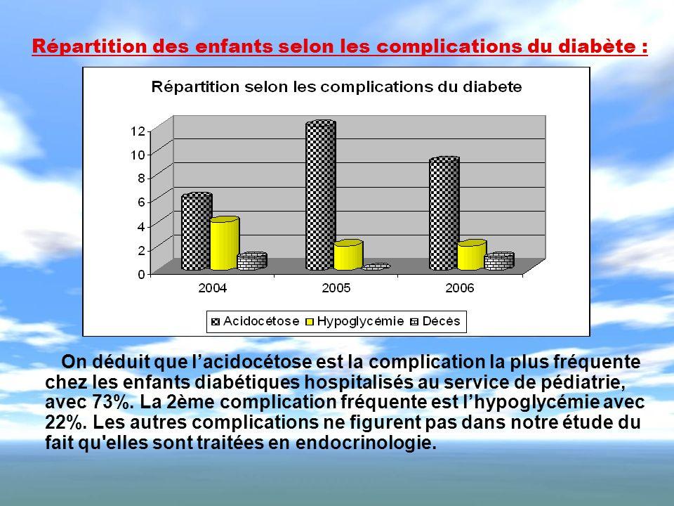 Répartition des enfants selon les complications du diabète :