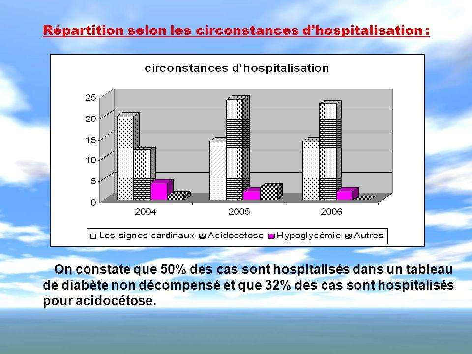 Répartition selon les circonstances d'hospitalisation :