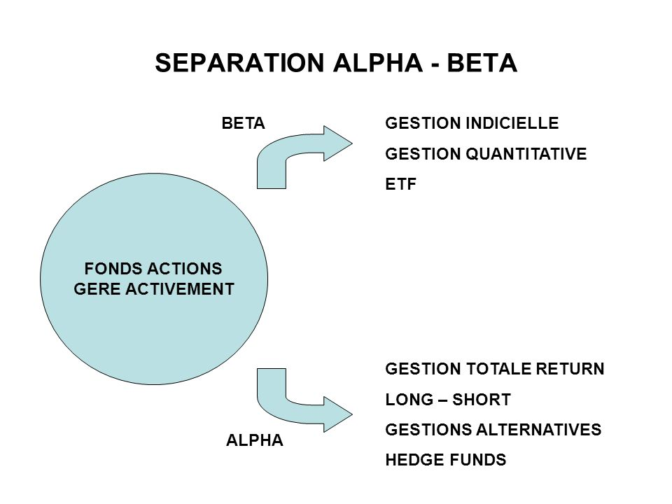 SEPARATION ALPHA - BETA