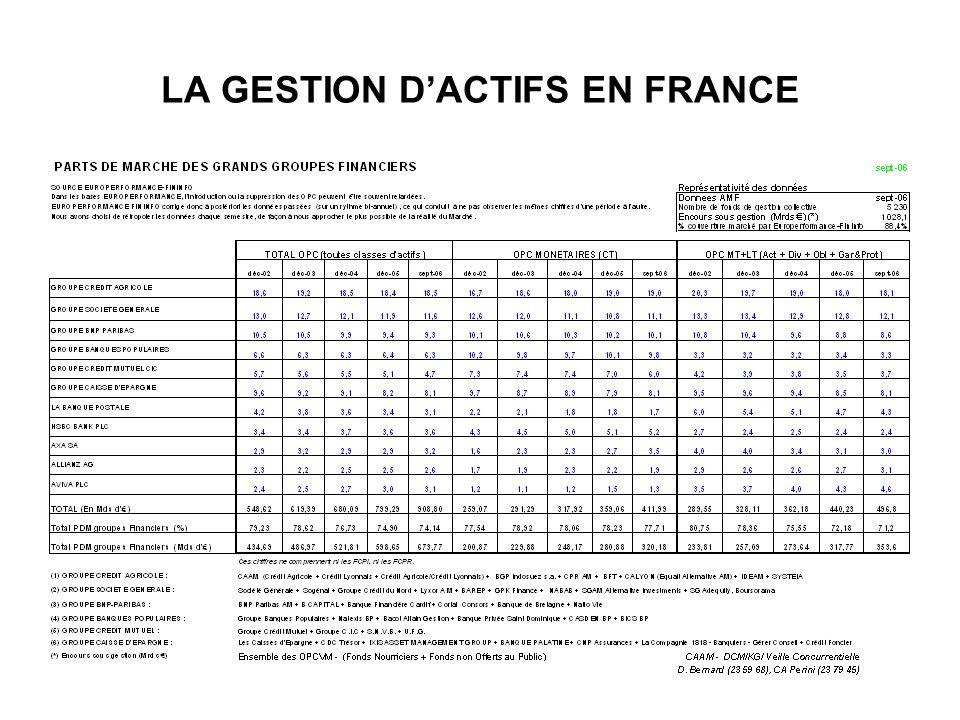 LA GESTION D'ACTIFS EN FRANCE