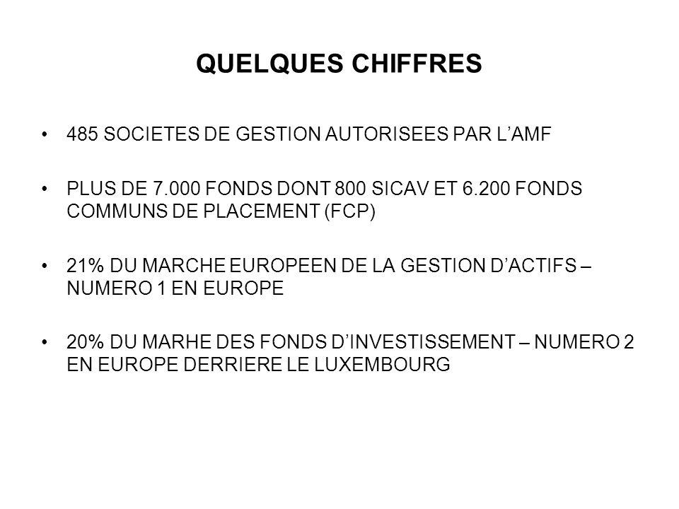 QUELQUES CHIFFRES 485 SOCIETES DE GESTION AUTORISEES PAR L'AMF