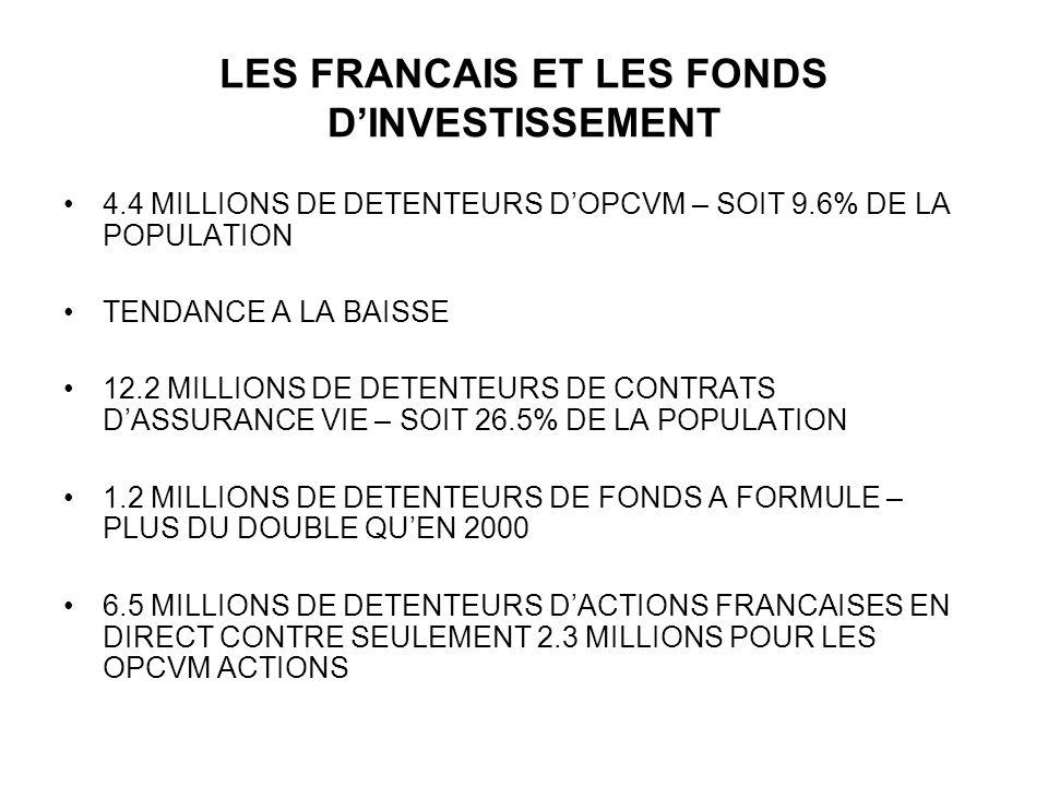 LES FRANCAIS ET LES FONDS D'INVESTISSEMENT