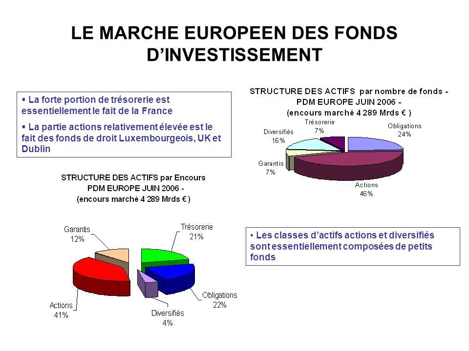 LE MARCHE EUROPEEN DES FONDS D'INVESTISSEMENT