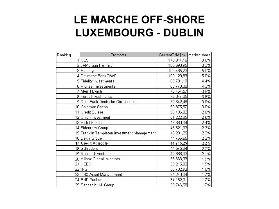 LE MARCHE OFF-SHORE LUXEMBOURG - DUBLIN