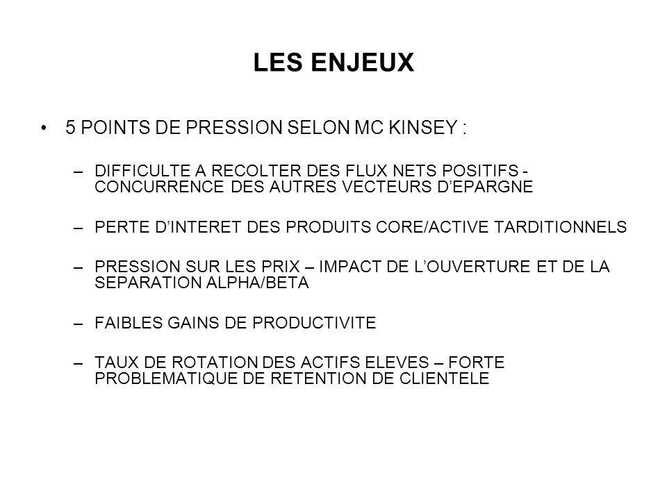 LES ENJEUX 5 POINTS DE PRESSION SELON MC KINSEY :