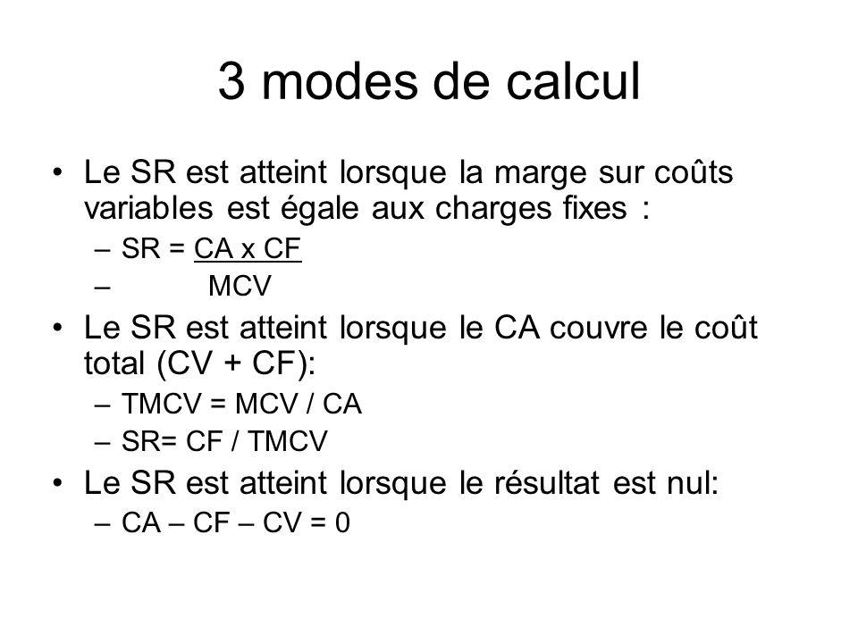 3 modes de calcul Le SR est atteint lorsque la marge sur coûts variables est égale aux charges fixes :