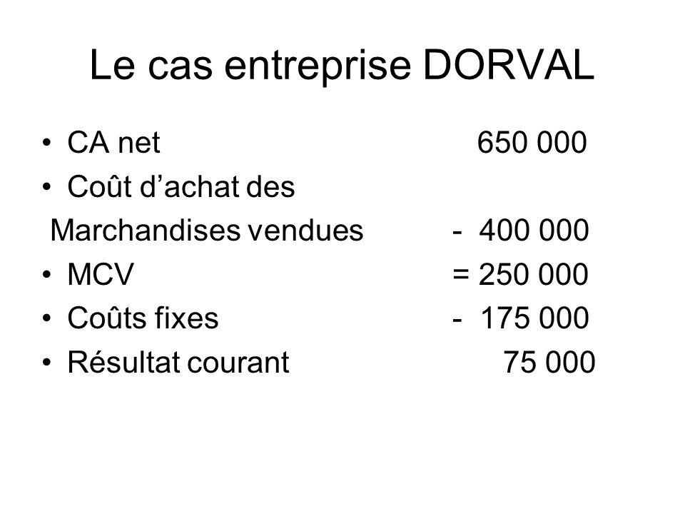 Le cas entreprise DORVAL