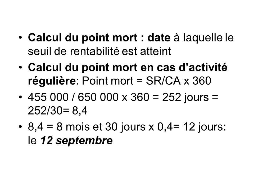 Calcul du point mort : date à laquelle le seuil de rentabilité est atteint