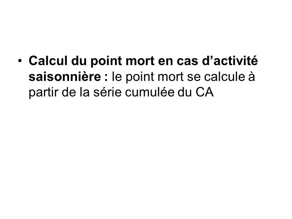 Calcul du point mort en cas d'activité saisonnière : le point mort se calcule à partir de la série cumulée du CA