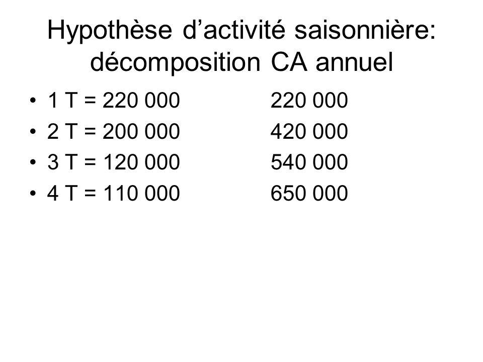 Hypothèse d'activité saisonnière: décomposition CA annuel