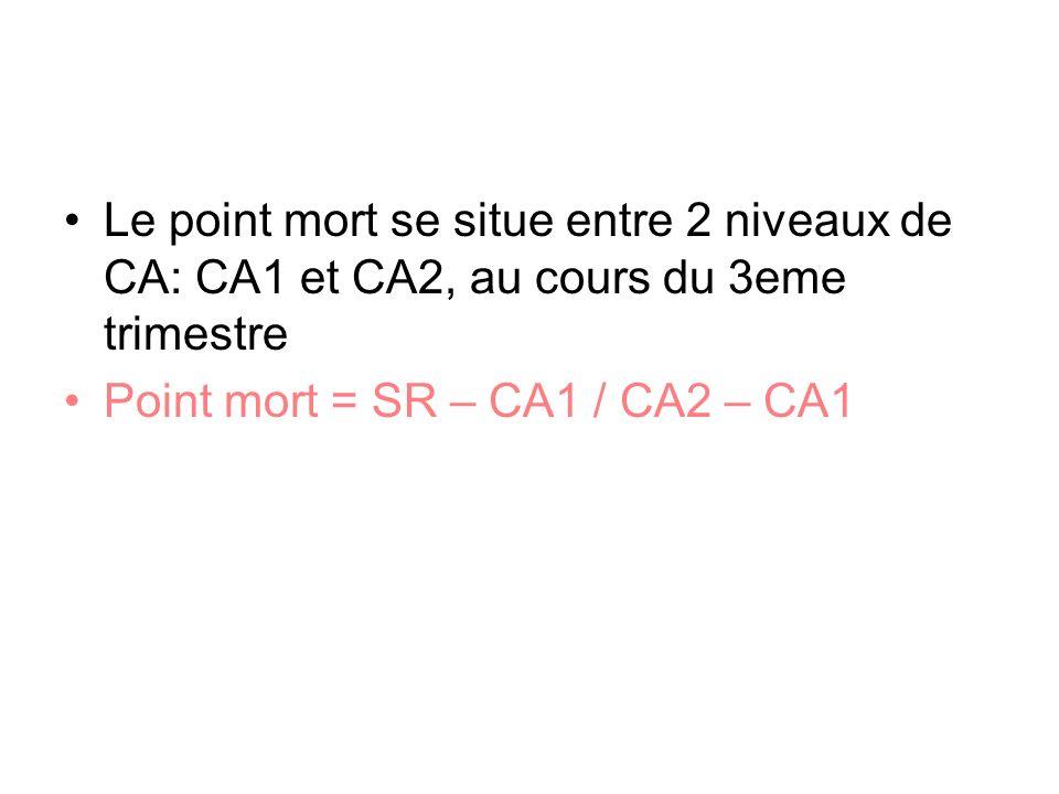 Le point mort se situe entre 2 niveaux de CA: CA1 et CA2, au cours du 3eme trimestre