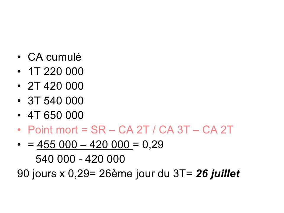 CA cumulé 1T 220 000. 2T 420 000. 3T 540 000. 4T 650 000. Point mort = SR – CA 2T / CA 3T – CA 2T.