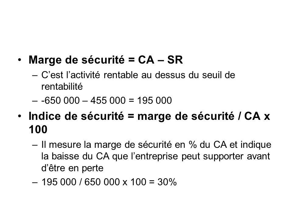 Marge de sécurité = CA – SR
