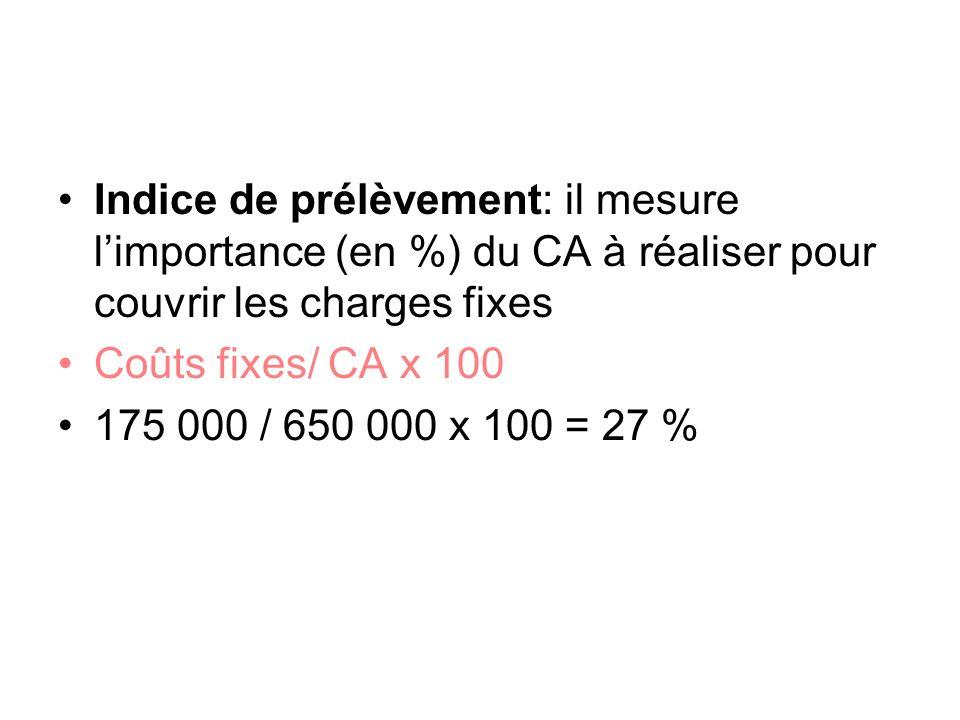 Indice de prélèvement: il mesure l'importance (en %) du CA à réaliser pour couvrir les charges fixes