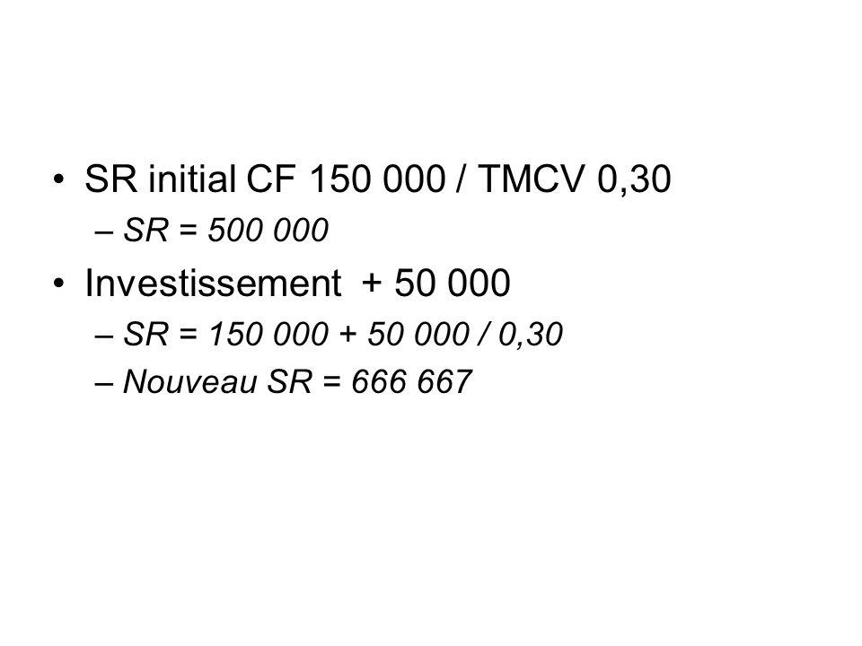 SR initial CF 150 000 / TMCV 0,30 Investissement + 50 000 SR = 500 000