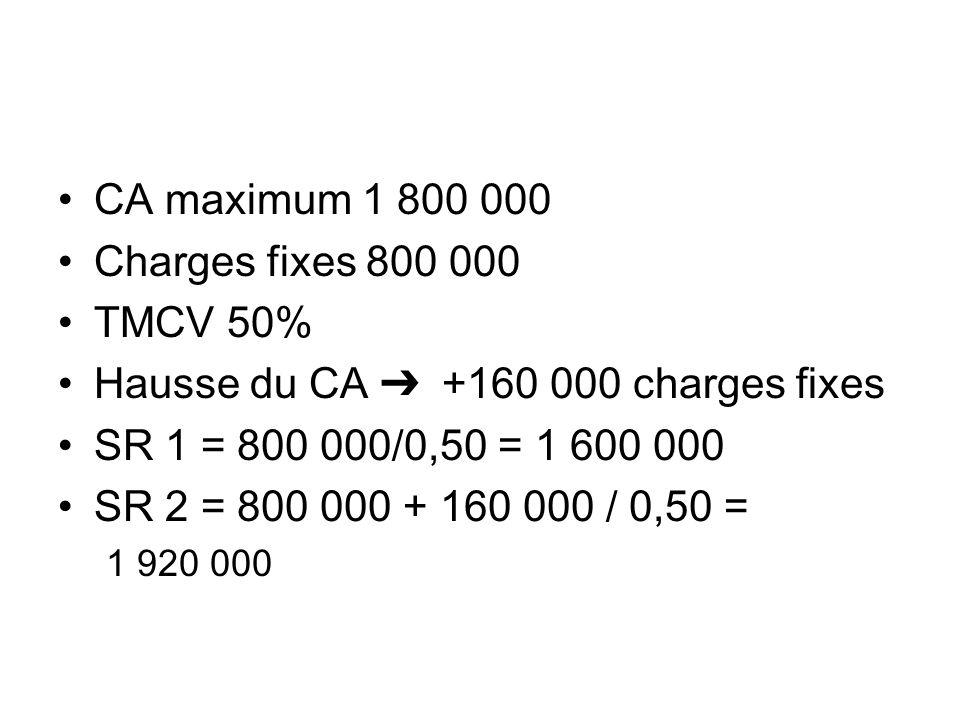 Hausse du CA ➔ +160 000 charges fixes SR 1 = 800 000/0,50 = 1 600 000