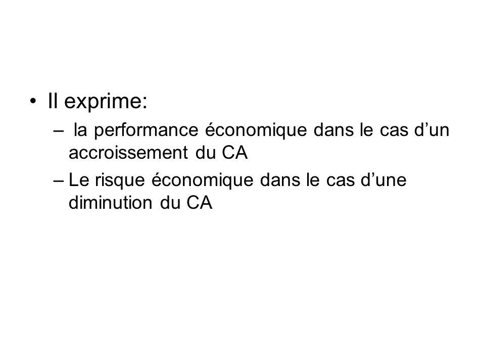 Il exprime: la performance économique dans le cas d'un accroissement du CA.