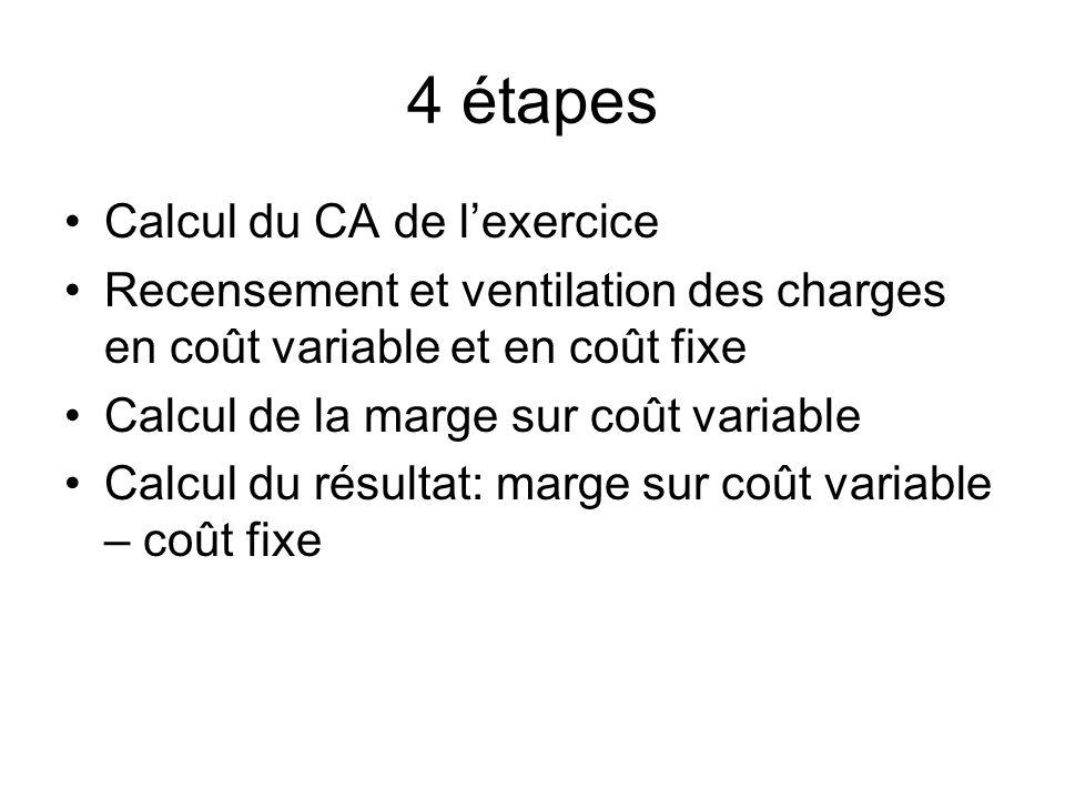 4 étapes Calcul du CA de l'exercice