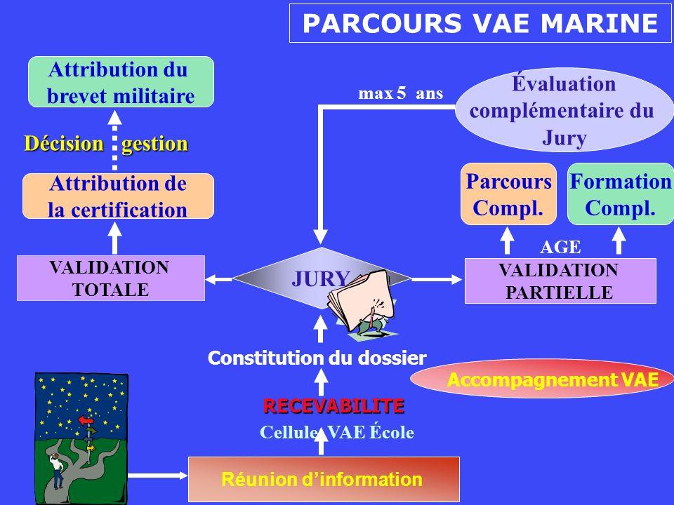 Constitution du dossier Réunion d'information