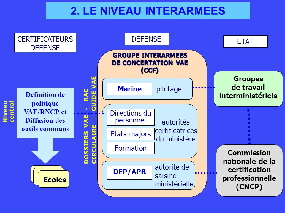 2. LE NIVEAU INTERARMEES CERTIFICATEURS DEFENSE DEFENSE ETAT Marine