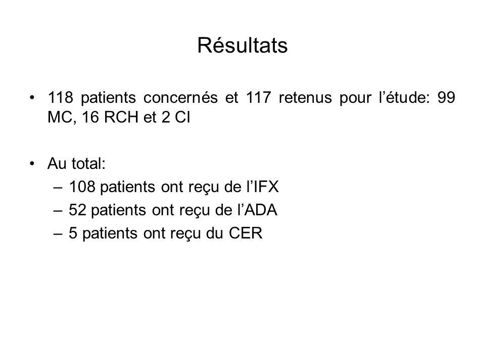 Résultats 118 patients concernés et 117 retenus pour l'étude: 99 MC, 16 RCH et 2 CI. Au total: 108 patients ont reçu de l'IFX.