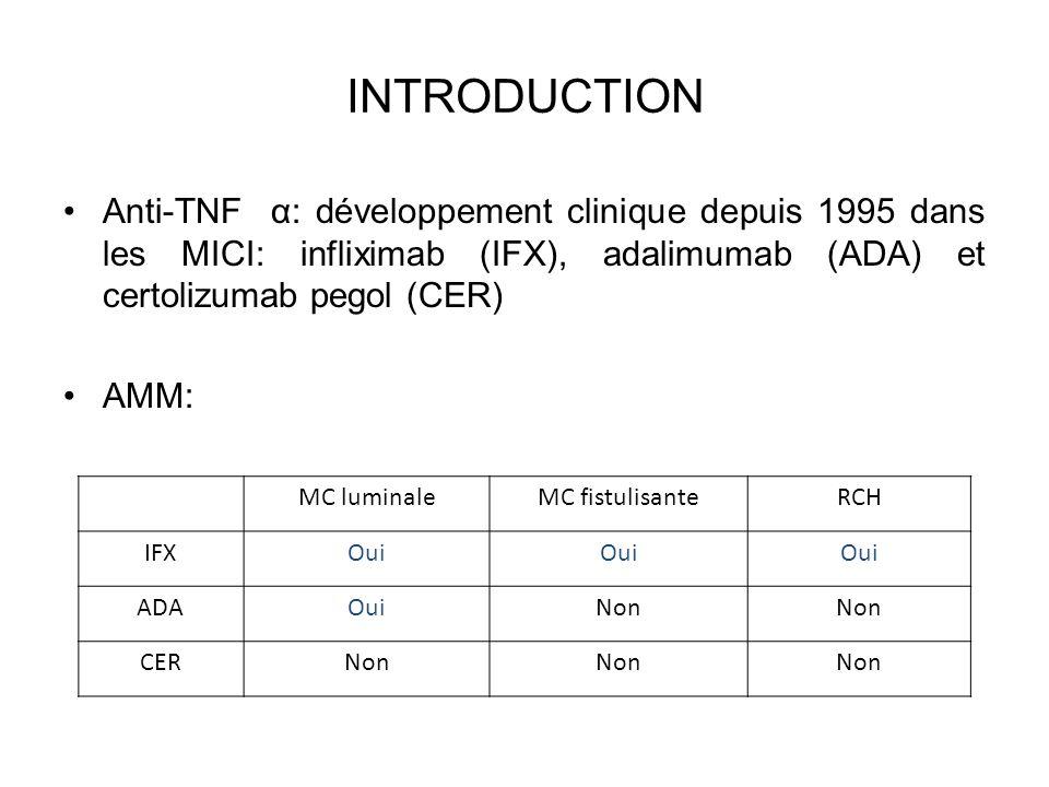 INTRODUCTION Anti-TNF α: développement clinique depuis 1995 dans les MICI: infliximab (IFX), adalimumab (ADA) et certolizumab pegol (CER)