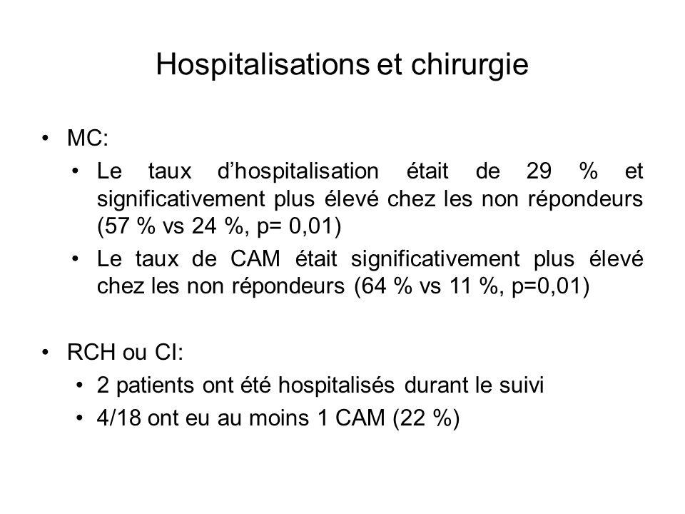Hospitalisations et chirurgie