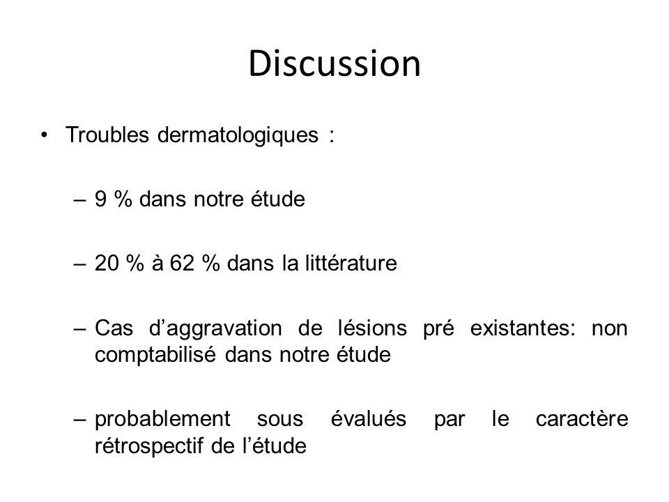Discussion Troubles dermatologiques : 9 % dans notre étude