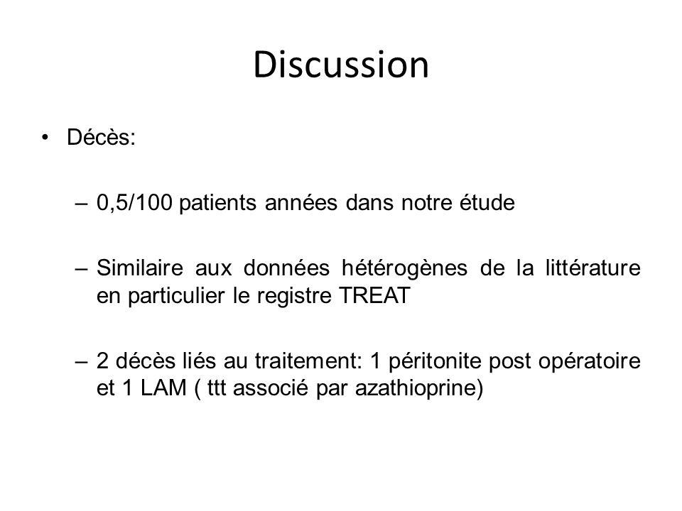 Discussion Décès: 0,5/100 patients années dans notre étude