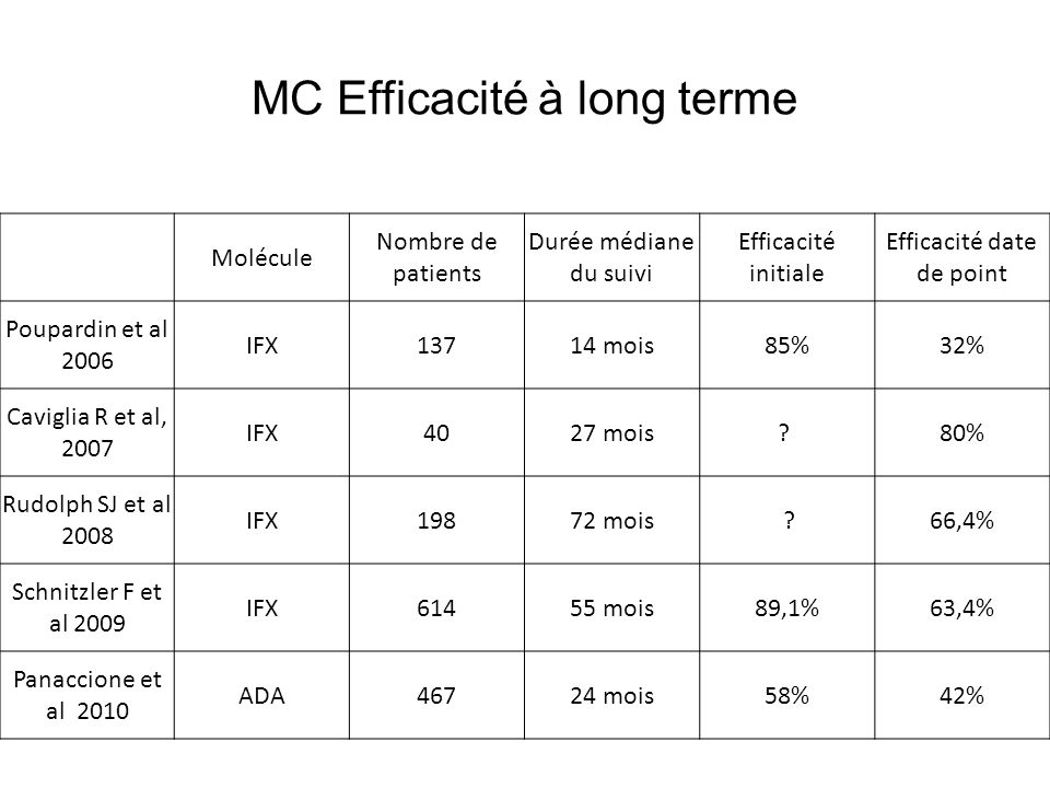 MC Efficacité à long terme