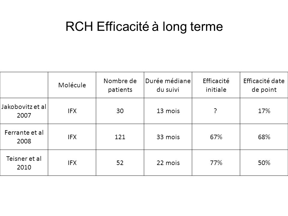 RCH Efficacité à long terme