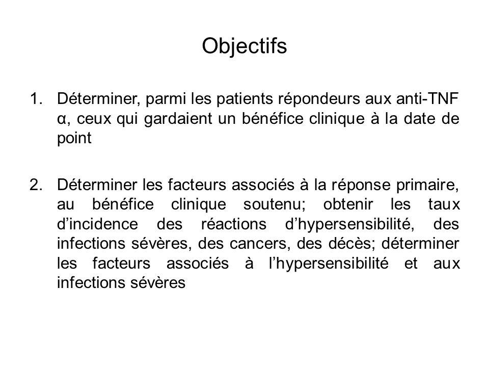 Objectifs Déterminer, parmi les patients répondeurs aux anti-TNF α, ceux qui gardaient un bénéfice clinique à la date de point.