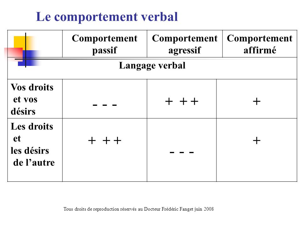 Le comportement verbal