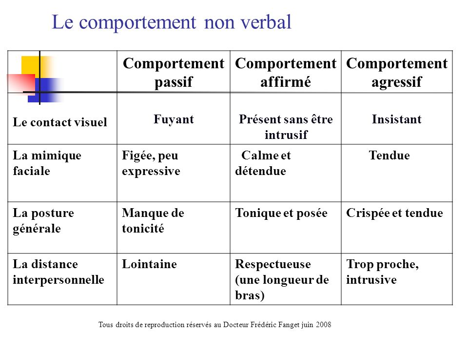 Le comportement non verbal