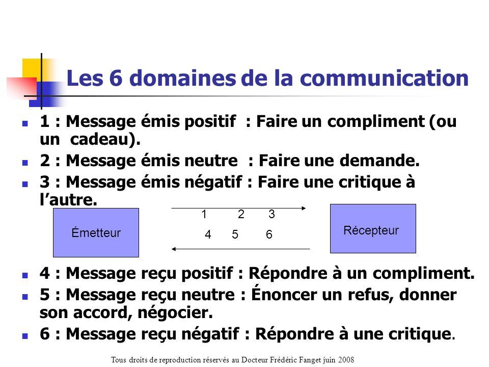 Les 6 domaines de la communication