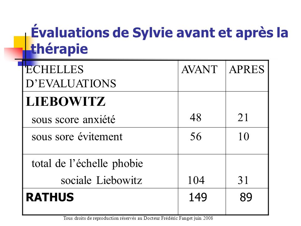 Évaluations de Sylvie avant et après la thérapie