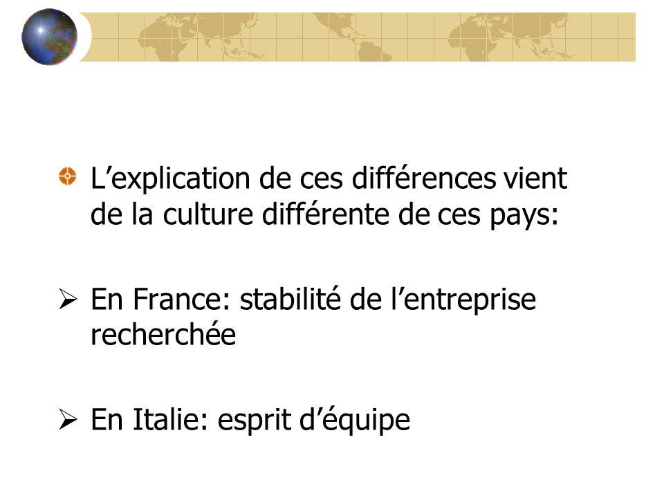 L'explication de ces différences vient de la culture différente de ces pays: